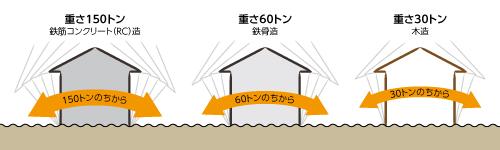 構造による地震揺れの違い|滋賀で地震に強い家を建てるなら