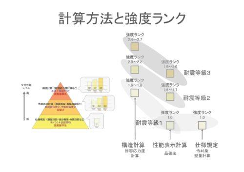 佐藤実さんの「構造塾」全国業者リスト|掲載のお知らせ